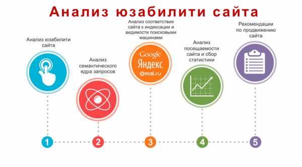 Анализ качества продвижения сайта вакансия русская чайная компания официальный сайт