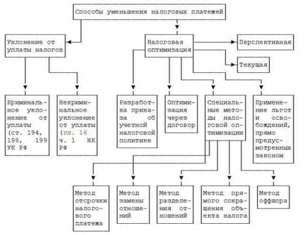 Незаконные способы оптимизации налогов регистрация земельного участка ооо