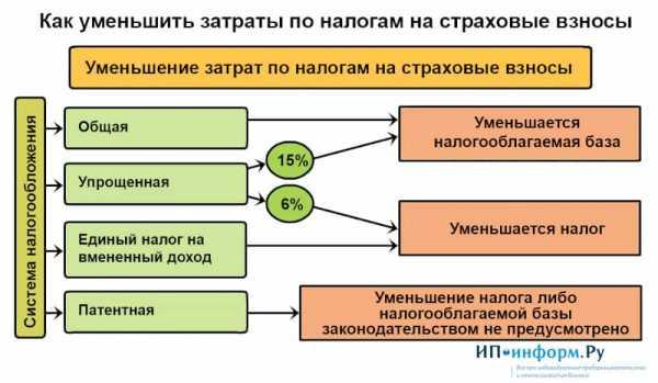Налоговые периоды в декларации по налогу на прибыль