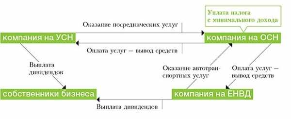 Корректировочная счет фактура у продавца на уменьшение налог прибыль