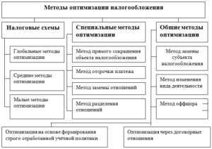 Незаконные схемы оптимизации налогов заполнение деклараций ндфл череповец