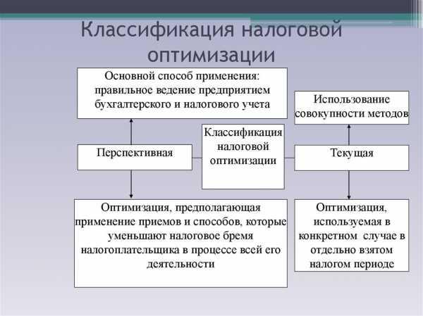 договора услуг бухгалтерского сопровождения