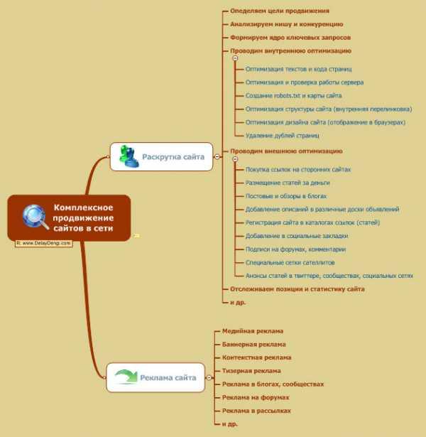 Пример проекта по продвижению сайта заработок на создание сайтов под заказ