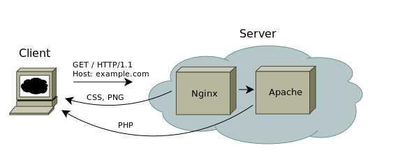 Оптимизация web сервера  Оптимизация веб приложения — как