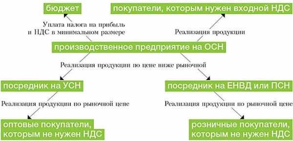 Схема оптимизации земельного налога регистрации ооо луганск
